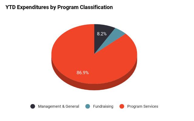 YTD Expenditures by Program Classification