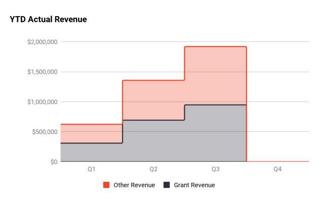 YTD Actual Revenue