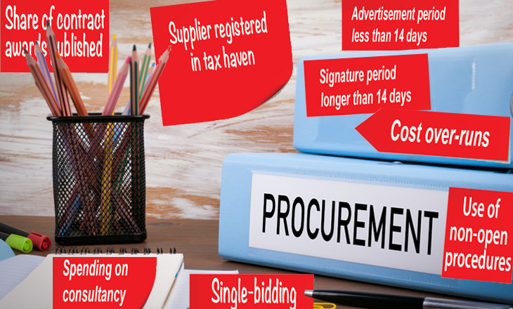 procurement red flag indicators on red post-its with desk and office background