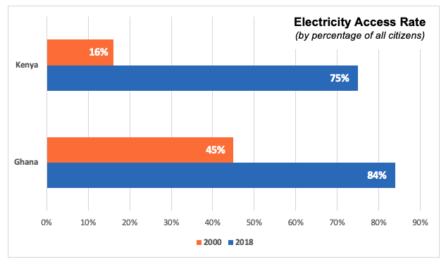 Electricity Access Rate chart for Kenya and Ghana 2000 compared to 2018